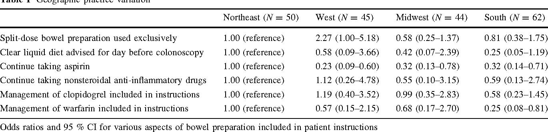 Nationwide Variability Of Colonoscopy Preparation Instructions