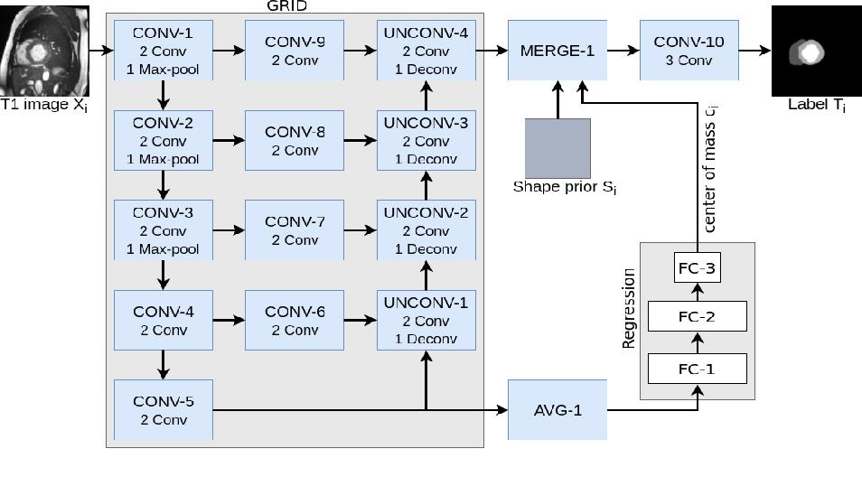 Figure 1 for GridNet with automatic shape prior registration for automatic MRI cardiac segmentation