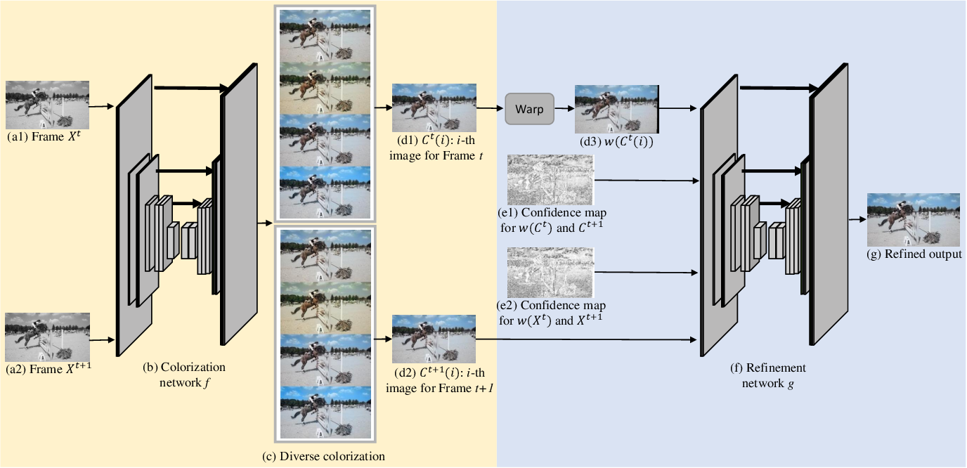 Figure 3 for Fully Automatic Video Colorization with Self-Regularization and Diversity