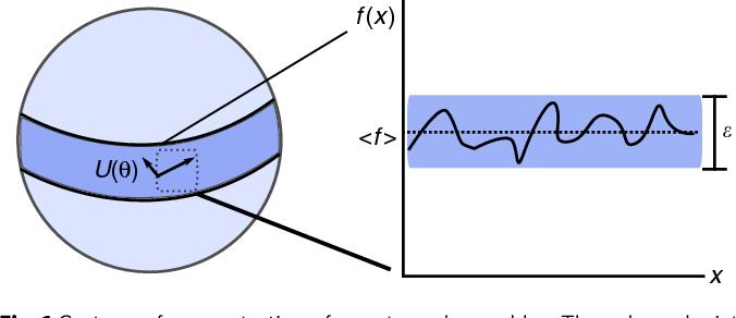 Figure 1 for Barren plateaus in quantum neural network training landscapes