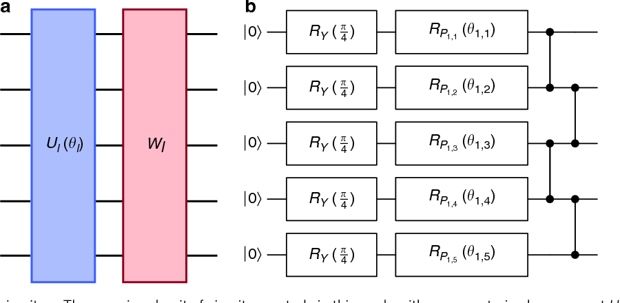 Figure 2 for Barren plateaus in quantum neural network training landscapes