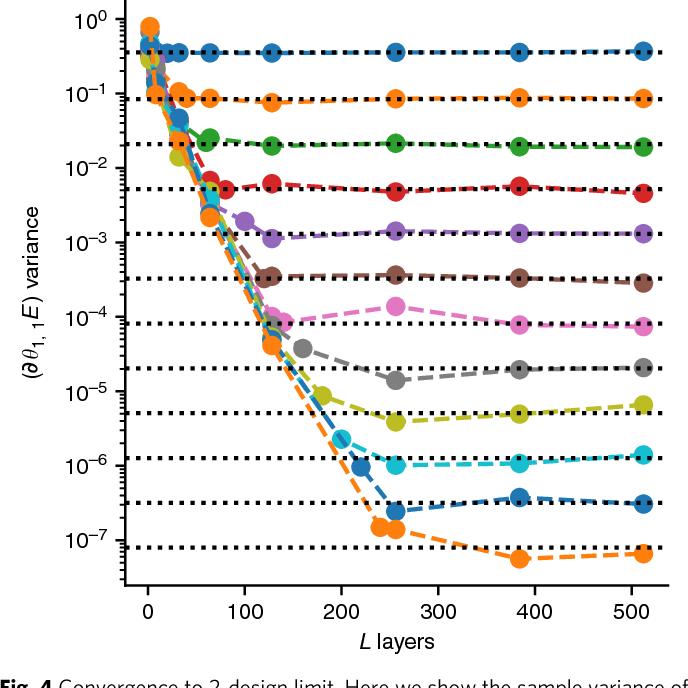 Figure 4 for Barren plateaus in quantum neural network training landscapes