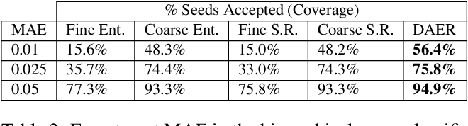 Figure 4 for DAER to Reject Seeds with Dual-loss Additional Error Regression