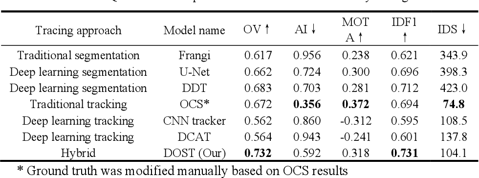 Figure 2 for Deep Open Snake Tracker for Vessel Tracing