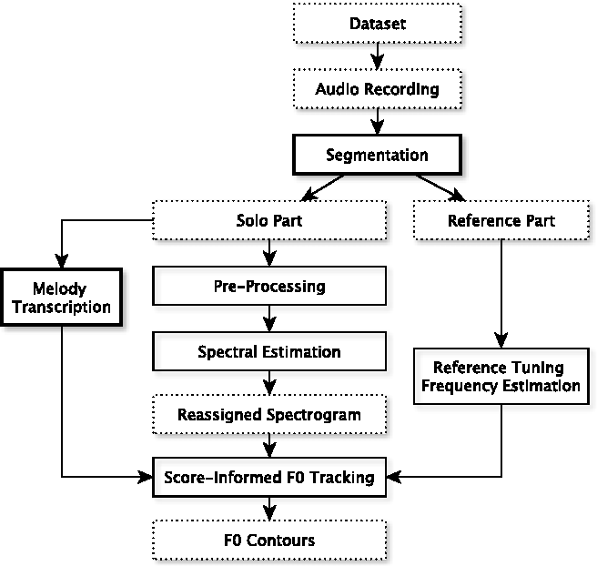 Figure 1 from Score-Informed Tracking and Contextual Analysis of