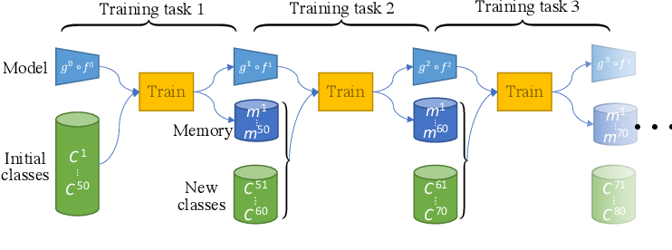 Figure 1 for Small-Task Incremental Learning