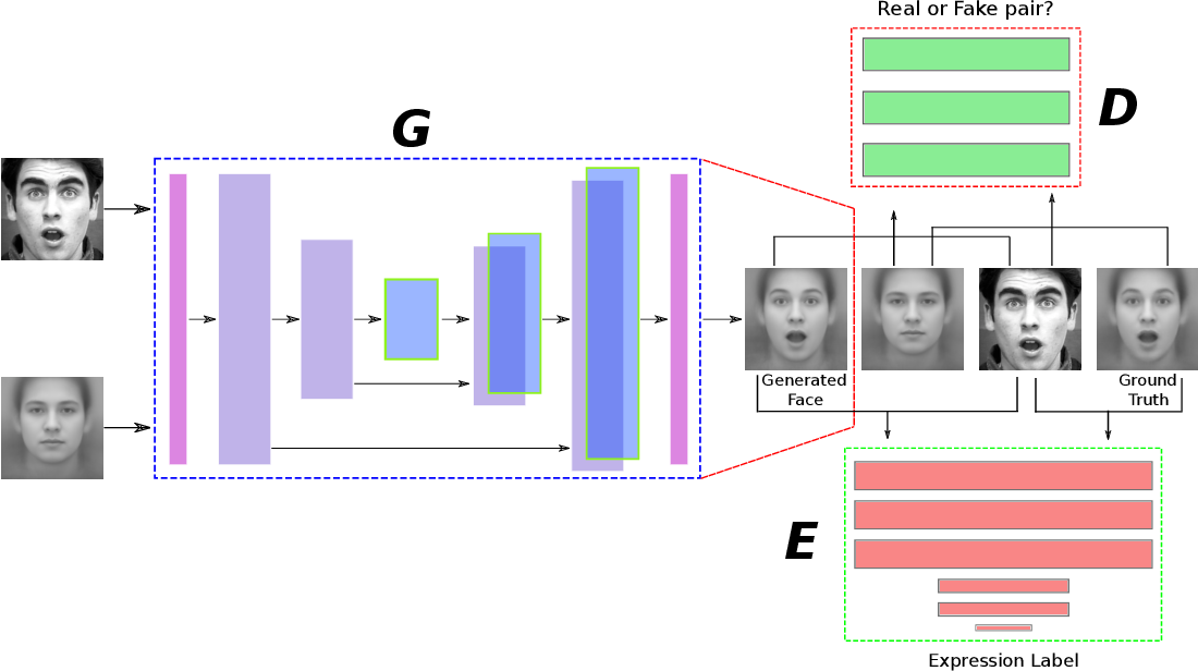 Figure 3 for Identity-Free Facial Expression Recognition using conditional Generative Adversarial Network