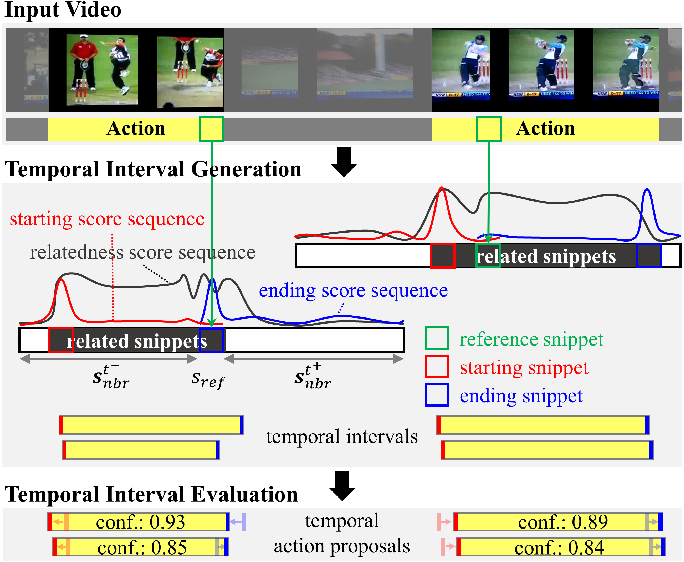 Figure 1 for SRG: Snippet Relatedness-based Temporal Action Proposal Generator