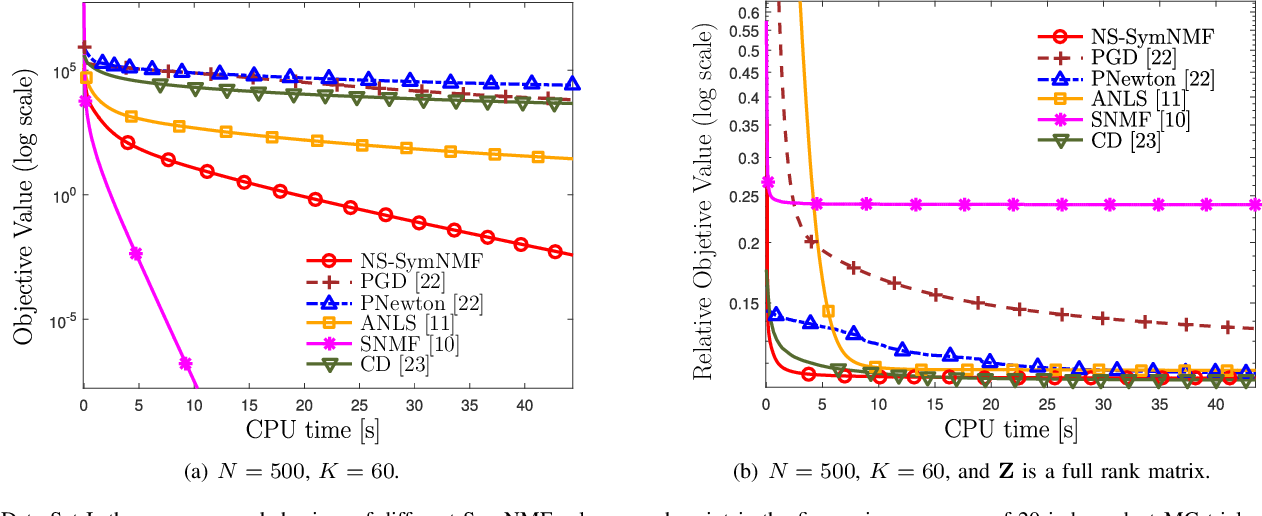 Figure 1 for A Nonconvex Splitting Method for Symmetric Nonnegative Matrix Factorization: Convergence Analysis and Optimality