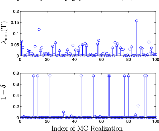 Figure 3 for A Nonconvex Splitting Method for Symmetric Nonnegative Matrix Factorization: Convergence Analysis and Optimality