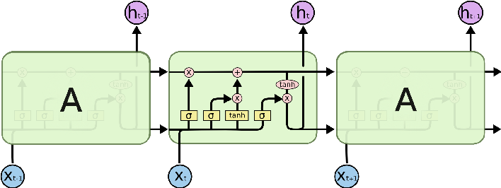 Figure 4 for Economic Recession Prediction Using Deep Neural Network