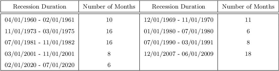 Figure 1 for Economic Recession Prediction Using Deep Neural Network