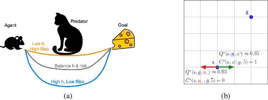 Figure 1 for C-Learning: Horizon-Aware Cumulative Accessibility Estimation