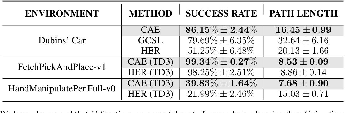 Figure 2 for C-Learning: Horizon-Aware Cumulative Accessibility Estimation