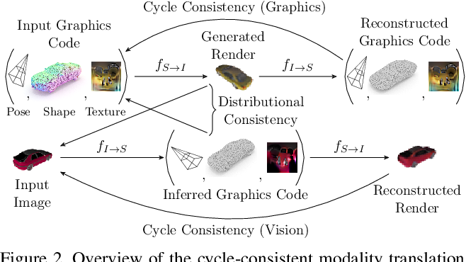Figure 3 for Cycle-Consistent Generative Rendering for 2D-3D Modality Translation