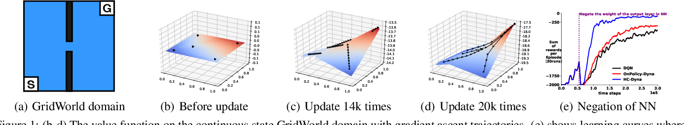 Figure 1 for Hill Climbing on Value Estimates for Search-control in Dyna
