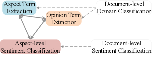 Figure 1 for An Iterative Knowledge Transfer Network with Routing for Aspect-based Sentiment Analysis
