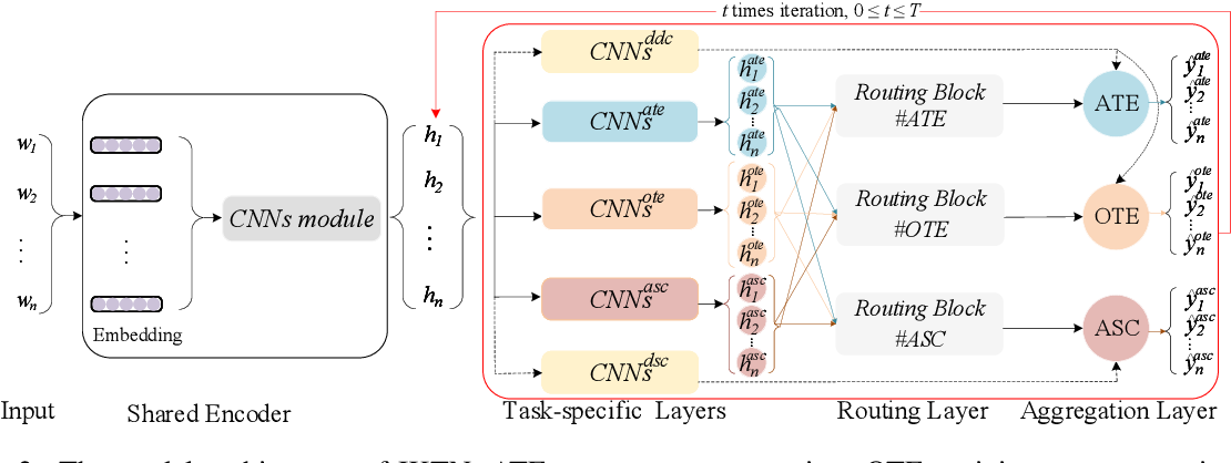 Figure 3 for An Iterative Knowledge Transfer Network with Routing for Aspect-based Sentiment Analysis
