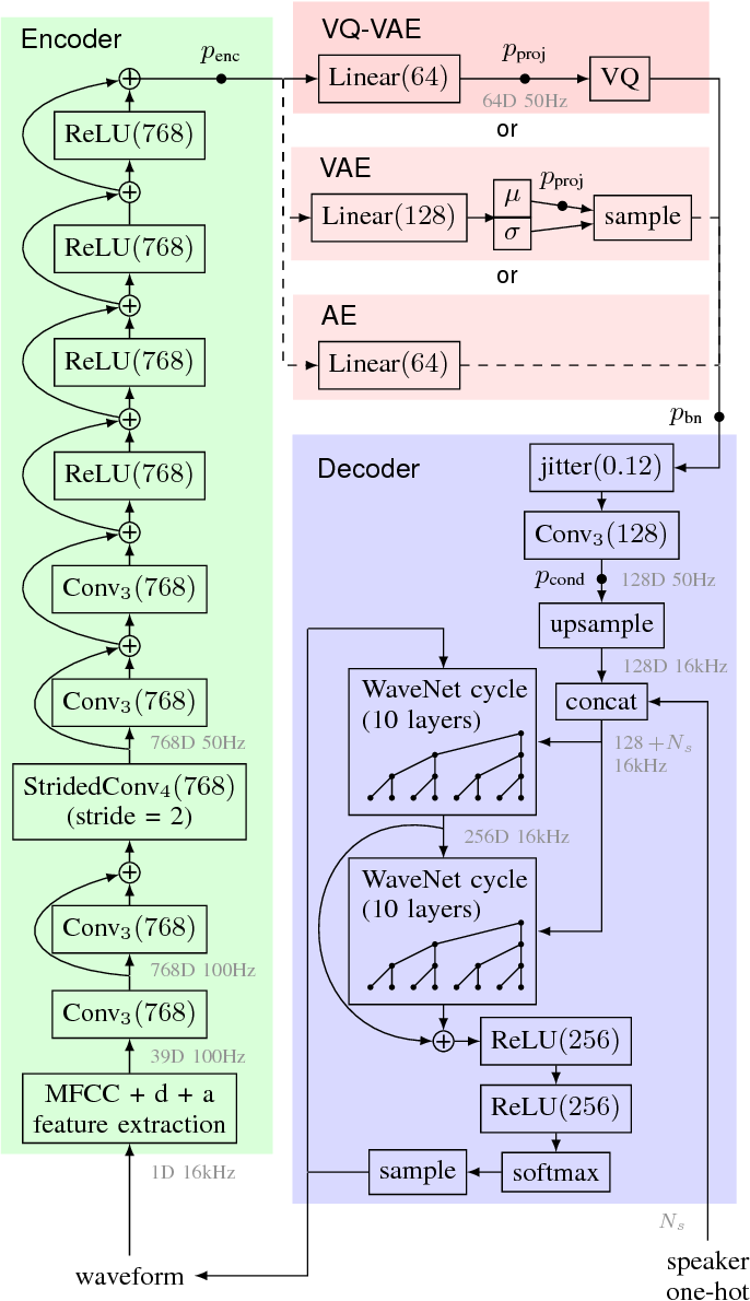 Figure 1 for Unsupervised speech representation learning using WaveNet autoencoders