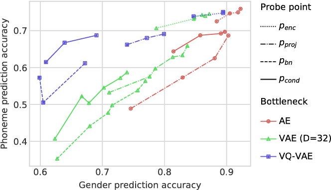 Figure 4 for Unsupervised speech representation learning using WaveNet autoencoders