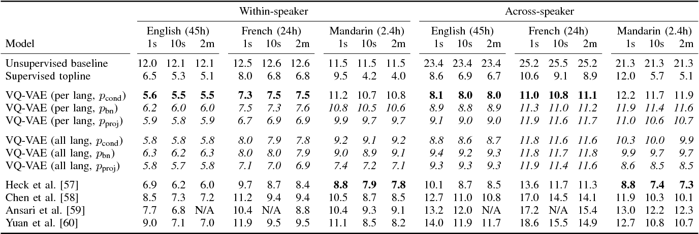 Table II from Unsupervised speech representation learning
