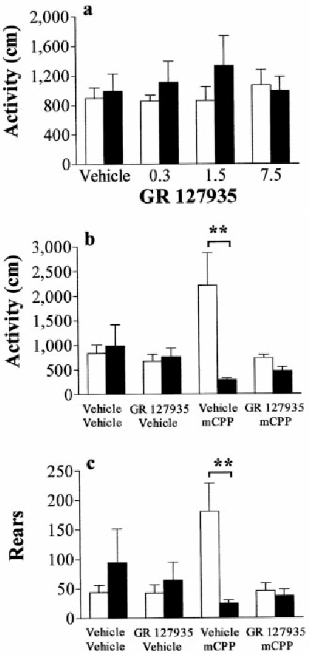 ec06af8d196ab Figure 2 from A paradoxical locomotor response in serotonin 5-HT(2C ...