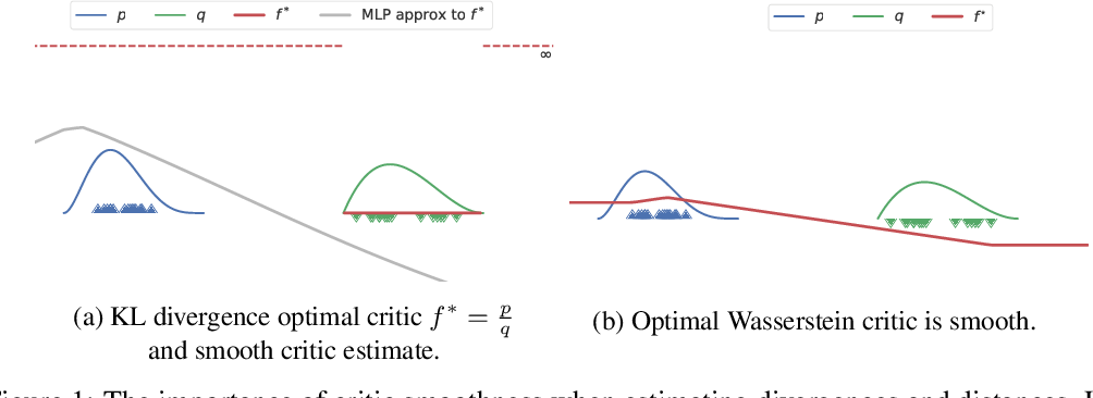 Figure 1 for A case for new neural network smoothness constraints