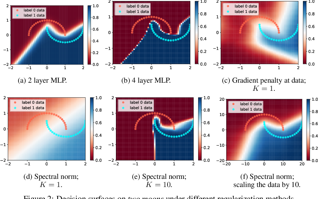 Figure 2 for A case for new neural network smoothness constraints