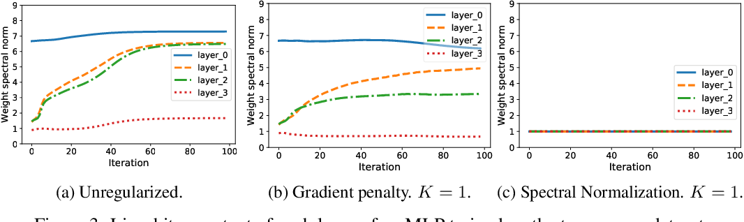 Figure 3 for A case for new neural network smoothness constraints