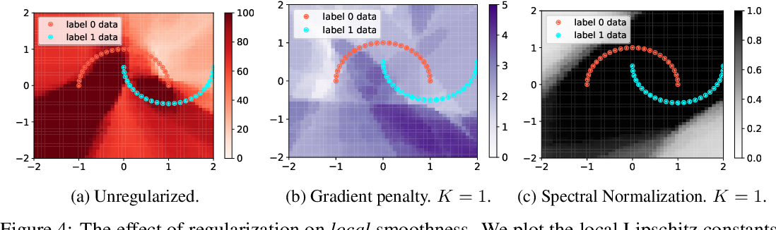 Figure 4 for A case for new neural network smoothness constraints