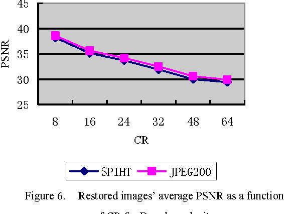 Figure 6. Restored images' average PSNR as a function