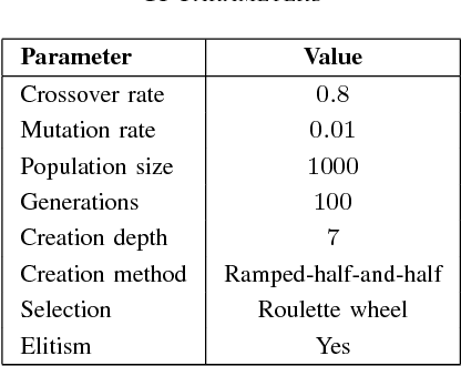 Obtaining accurate and comprehensible data mining models : an evolutionary approach
