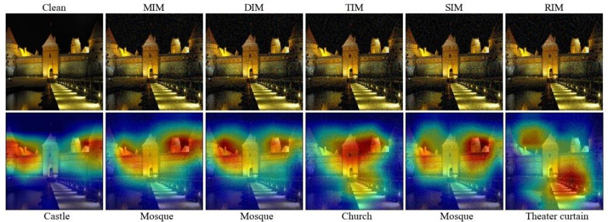 Figure 3 for Defense-guided Transferable Adversarial Attacks