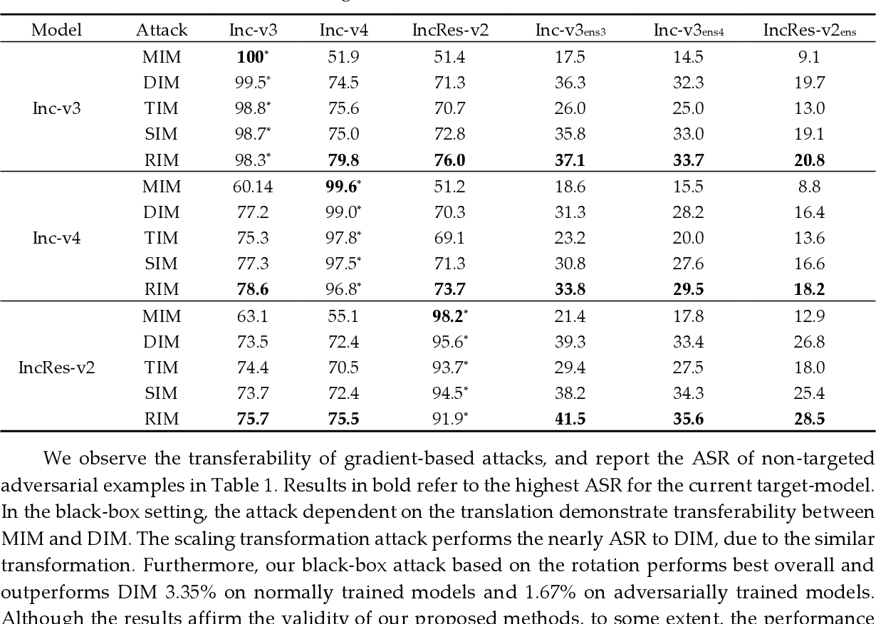 Figure 2 for Defense-guided Transferable Adversarial Attacks
