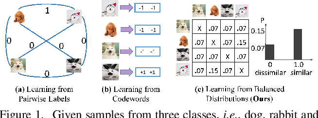 Figure 1 for Supervised Online Hashing via Similarity Distribution Learning