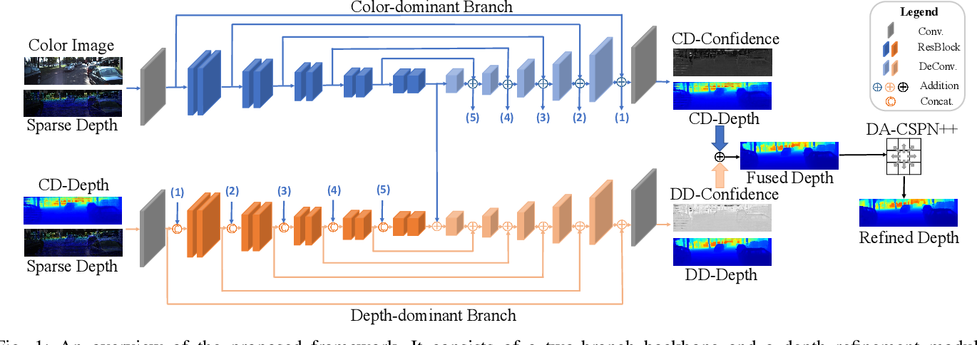 Figure 1 for PENet: Towards Precise and Efficient Image Guided Depth Completion