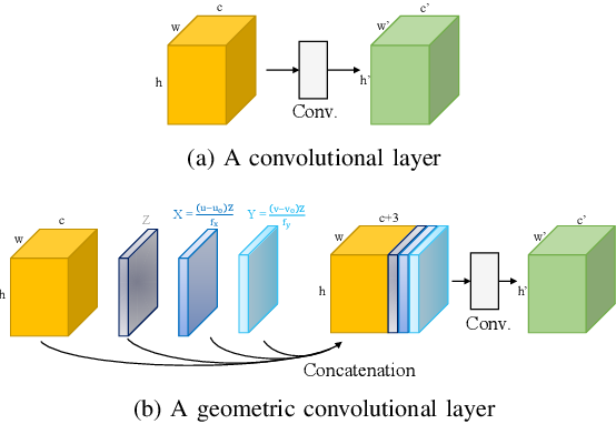 Figure 2 for PENet: Towards Precise and Efficient Image Guided Depth Completion