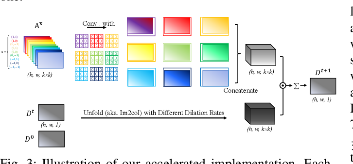 Figure 3 for PENet: Towards Precise and Efficient Image Guided Depth Completion