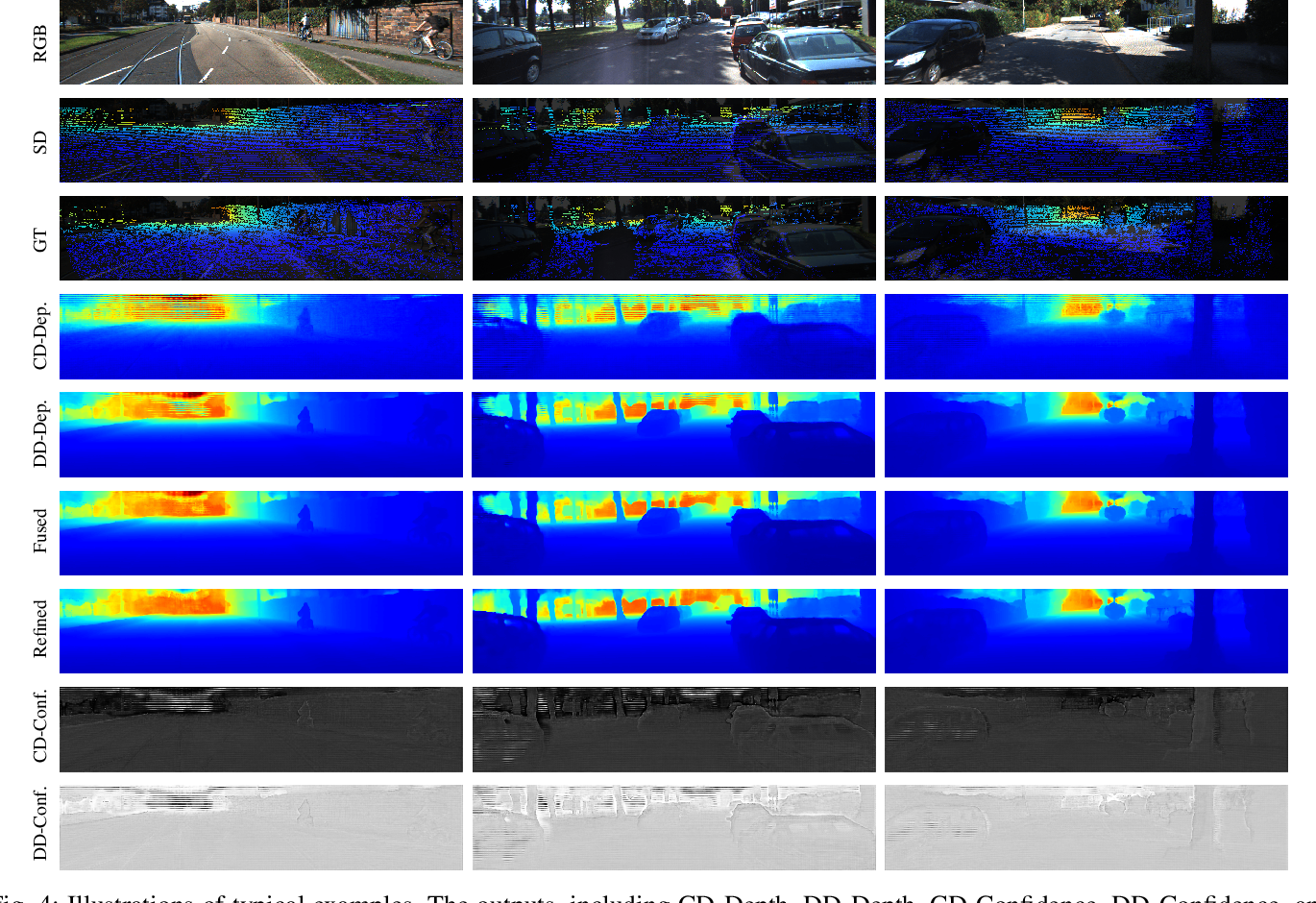 Figure 4 for PENet: Towards Precise and Efficient Image Guided Depth Completion