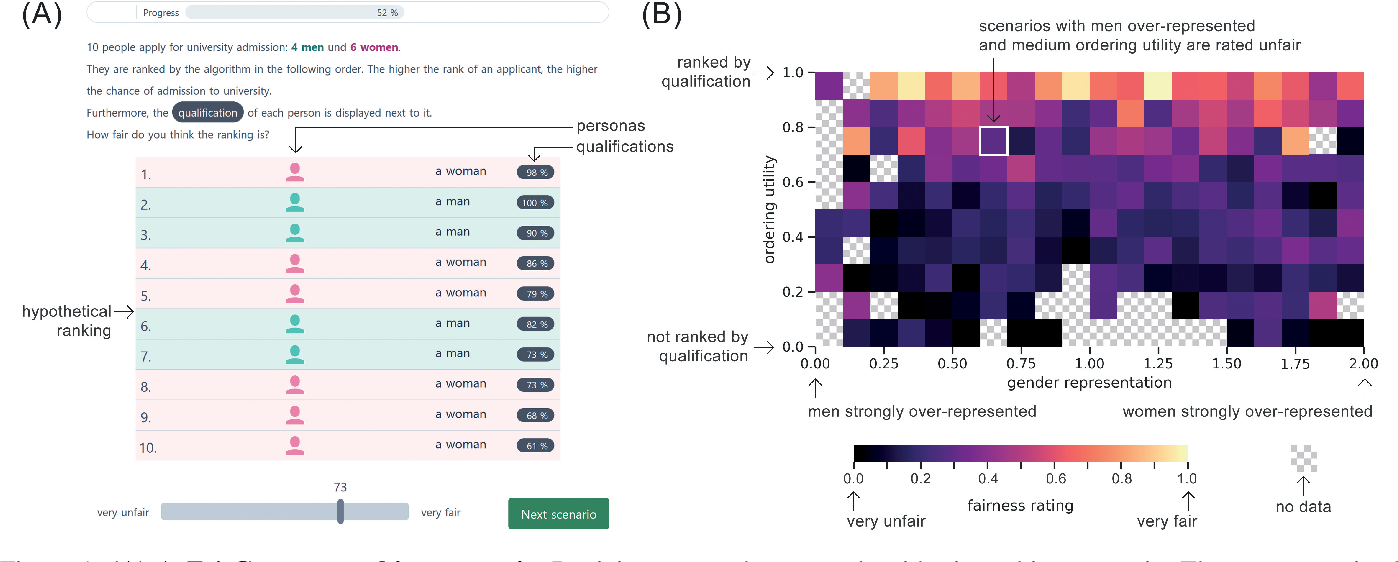 Figure 1 for The FairCeptron: A Framework for Measuring Human Perceptions of Algorithmic Fairness