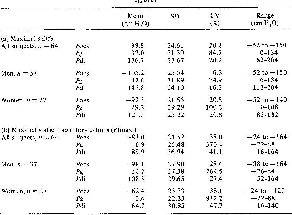 The Maximal Sniff In The Assessment Of Diaphragm Function In Man