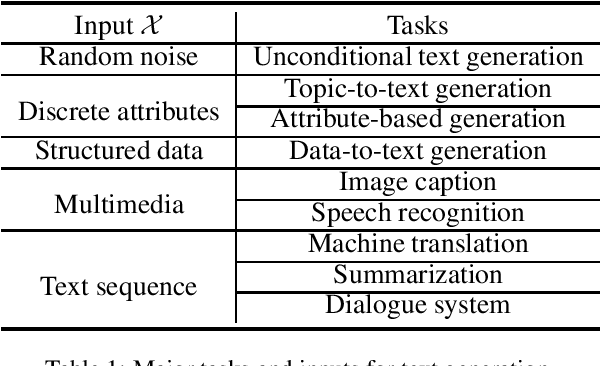 Figure 1 for Pretrained Language Models for Text Generation: A Survey