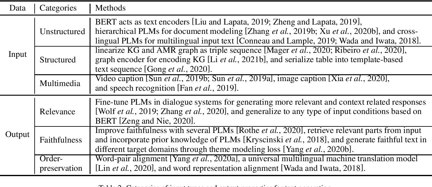 Figure 2 for Pretrained Language Models for Text Generation: A Survey