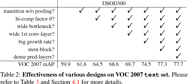 Figure 3 for DSOD: Learning Deeply Supervised Object Detectors from Scratch