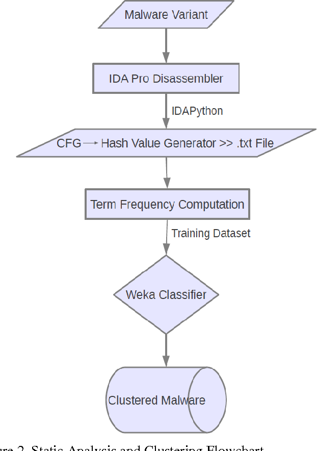 PDF] Static Analysis and Clustering of Malware Applying Text