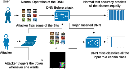 Figure 3 for TBT: Targeted Neural Network Attack with Bit Trojan