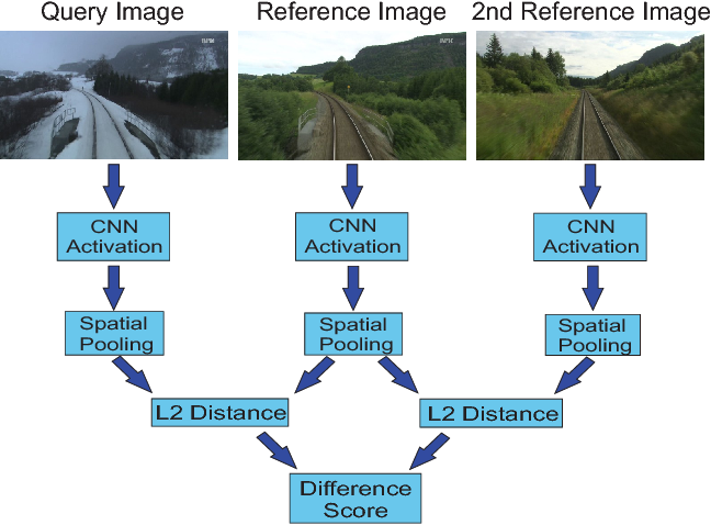 Figure 3 for Feature Map Filtering: Improving Visual Place Recognition with Convolutional Calibration