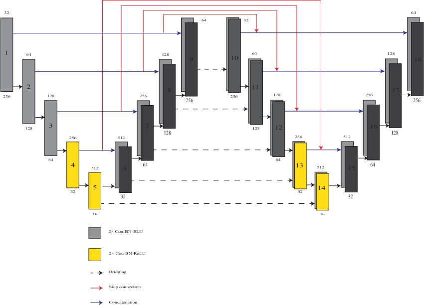 Figure 3 for Prostate Segmentation using 2D Bridged U-net