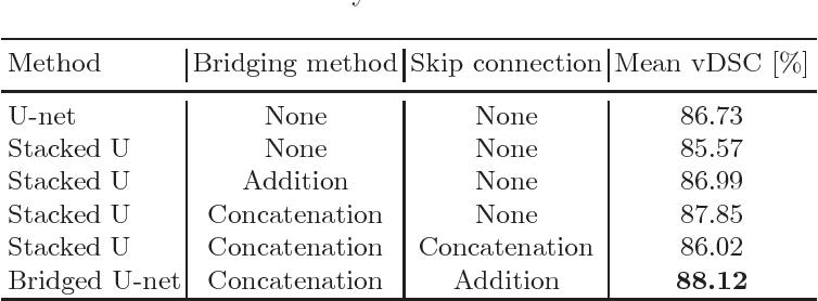 Figure 2 for Prostate Segmentation using 2D Bridged U-net