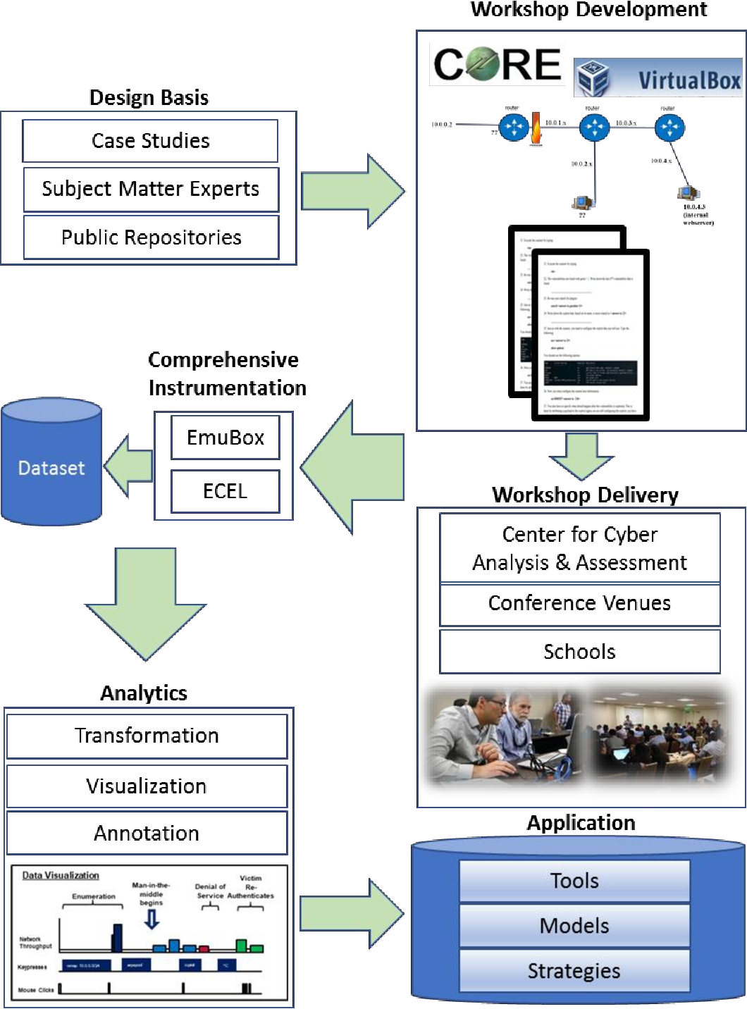 PDF] A Collaboration Pipeline for Cybersecurity Research